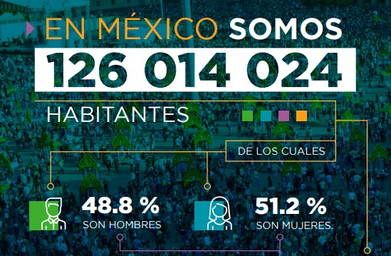 The 2020 Census: An Ethnic Overview of Mexico